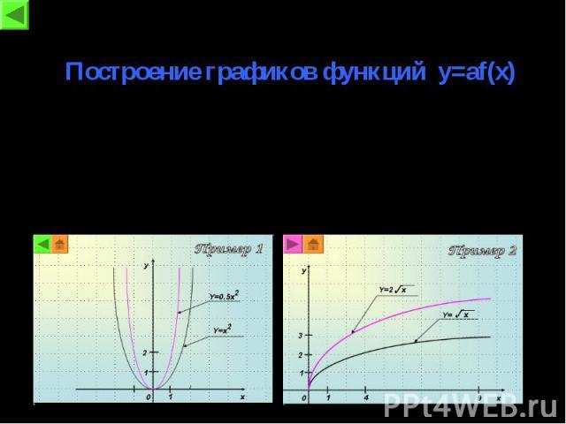 Построение графиков функций y=af(x) График функции y=af(x) получается из графикафункции y=f(x) растяжением от оси x в a раз,если a > 1 , и сжатием к оси x в 1/a раз, если a < 1