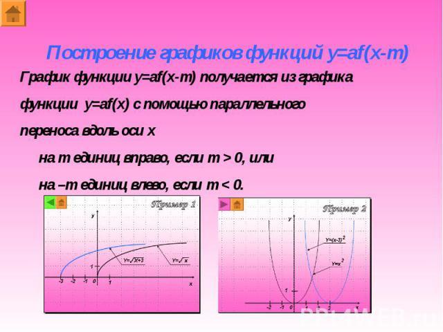 Построение графиков функций y=af(x-m) График функции y=af(x-m) получается из графикафункции y=af(x) с помощью параллельногопереноса вдоль оси x на m единиц вправо, если m > 0, или на –m единиц влево, если m < 0.