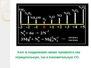 Азот в соединениях может проявлять как отрицательную, так и положительную СО.