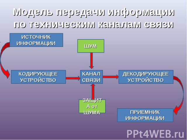 Модель передачи информации по техническим каналам связи