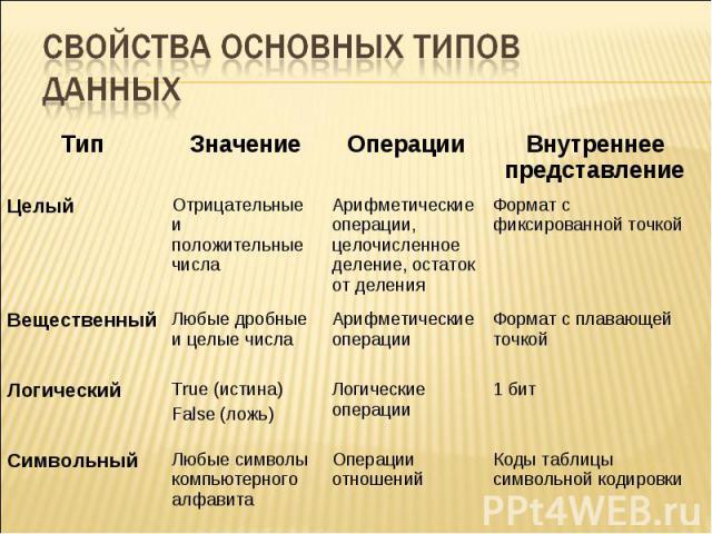 Свойства основных типов данных