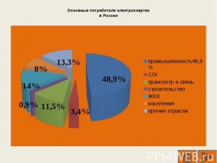 Основные потребители электроэнергиив России