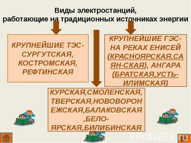 Виды электростанций,работающие на традиционных источниках энергии КРУПНЕЙШИЕ ТЭС-СУРГУТСКАЯ,КОСТРОМСКАЯ,РЕФТИНСКАЯ КРУПНЕЙШИЕ ГЭС- НА РЕКАХ ЕНИСЕЙ (КРАСНОЯРСКАЯ,САЯН-СКАЯ), АНГАРА (БРАТСКАЯ,УСТЬ-ИЛИМСКАЯ) КУРСКАЯ,СМОЛЕНСКАЯ,ТВЕРСКАЯ,НОВОВОРОНЕЖСКАЯ,…