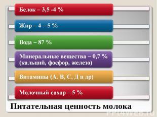 Белок – 3,5 -4 %Жир – 4 – 5 %Вода – 87 %Минеральные вещества – 0,7 % (кальций, ф