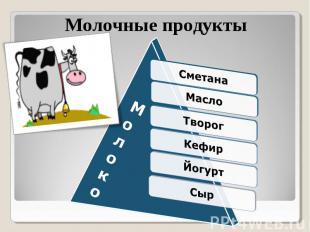 Молочные продукты СметанаМаслоТворогКефирЙогуртСыр