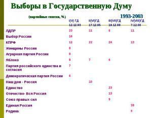 Выборы в Государственную Думу (партийные списки, %) 1993-2003