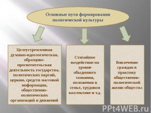 Основные пути формирования политической культуры Целеустремленная духовно-идеоло
