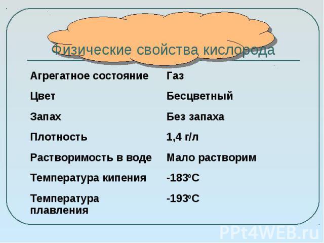 Физические свойства кислорода