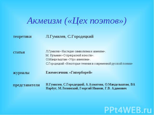Акмеизм («Цех поэтов»)