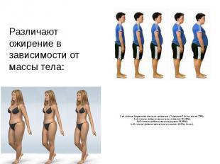 Различают ожирение в зависимости от массы тела: 1-ой степени (увеличение массы п