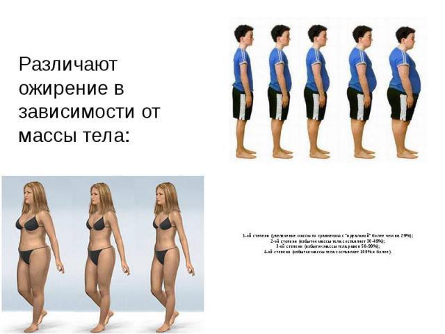 Различают ожирение в зависимости от массы тела: 1-ой степени (увеличение массы по сравнению с
