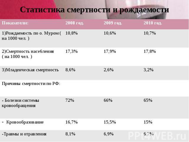 Статистика смертности и рождаемости