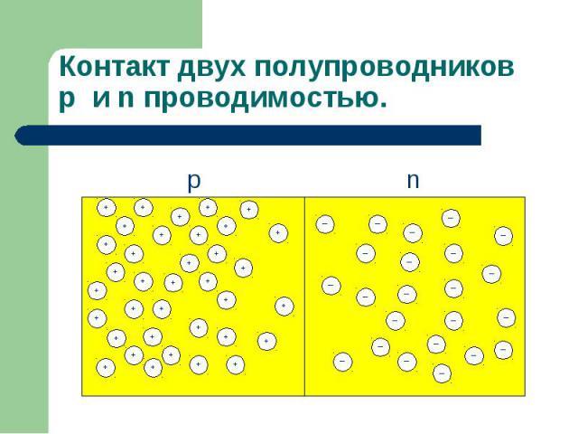 Контакт двух полупроводниковp и n проводимостью.