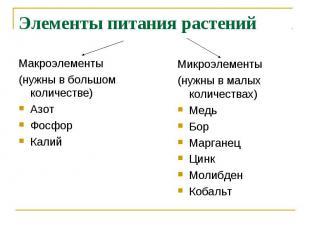 Элементы питания растений Макроэлементы(нужны в большом количестве)АзотФосфорКал