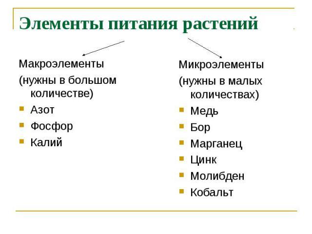 Элементы питания растений Макроэлементы(нужны в большом количестве)АзотФосфорКалий Микроэлементы(нужны в малых количествах)МедьБорМарганецЦинкМолибденКобальт