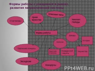 Формы работы с учащимися в рамках, развития патриотической системы