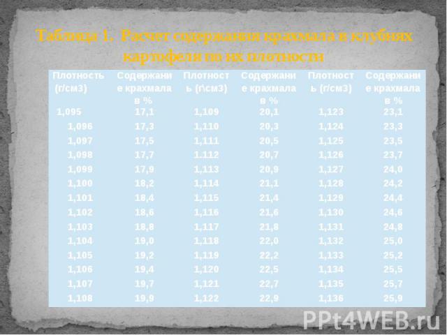 Таблица 1. Расчет содержания крахмала в клубнях картофеля по их плотности