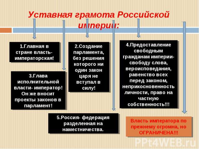 Уставная грамота Российской империи: