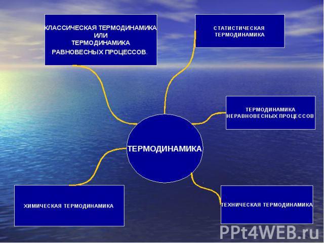 КЛАССИЧЕСКАЯ ТЕРМОДИНАМИКАИЛИТЕРМОДИНАМИКАРАВНОВЕСНЫХ ПРОЦЕССОВ. ХИМИЧЕСКАЯ ТЕРМОДИНАМИКА ТЕРМОДИНАМИКА СТАТИСТИЧЕСКАЯ ТЕРМОДИНАМИКА ТЕРМОДИНАМИКАНЕРАВНОВЕСНЫХ ПРОЦЕССОВ ТЕХНИЧЕСКАЯ ТЕРМОДИНАМИКА