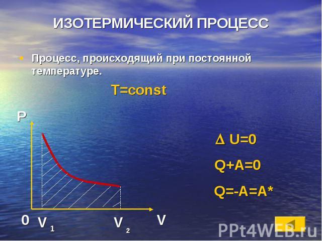 ИЗОТЕРМИЧЕСКИЙ ПРОЦЕСС Процесс, происходящий при постоянной температуре. T=const U=0 Q+A=0 Q=-A=A*