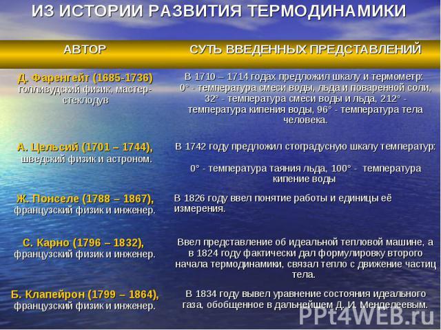 ИЗ ИСТОРИИ РАЗВИТИЯ ТЕРМОДИНАМИКИ