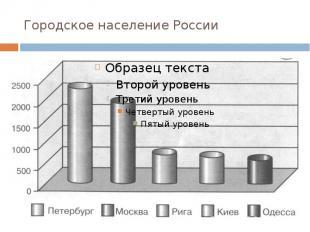 Городское население России