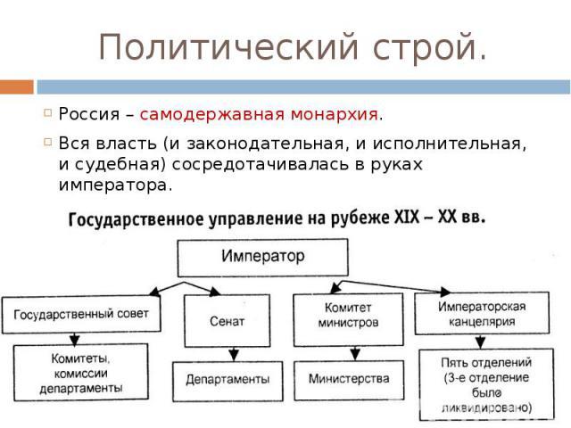 Россия – самодержавная монархия. Вся власть (и законодательная, и исполнительная, и судебная) сосредотачивалась в руках императора.