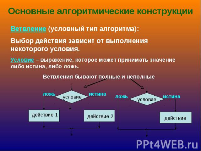 Основные алгоритмические конструкции Ветвление (условный тип алгоритма):Выбор действия зависит от выполнения некоторого условия.Условие – выражение, которое может принимать значение либо истина, либо ложь.Ветвления бывают полные и неполные