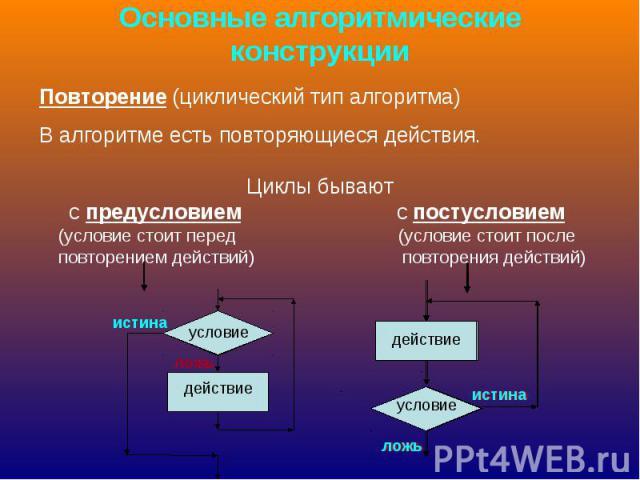 Основные алгоритмические конструкции Повторение (циклический тип алгоритма)В алгоритме есть повторяющиеся действия. Циклы бывают с предусловием с постусловием (условие стоит перед (условие стоит после повторением действий) повторения действий)