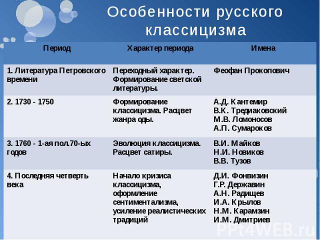 Особенности русского классицизма