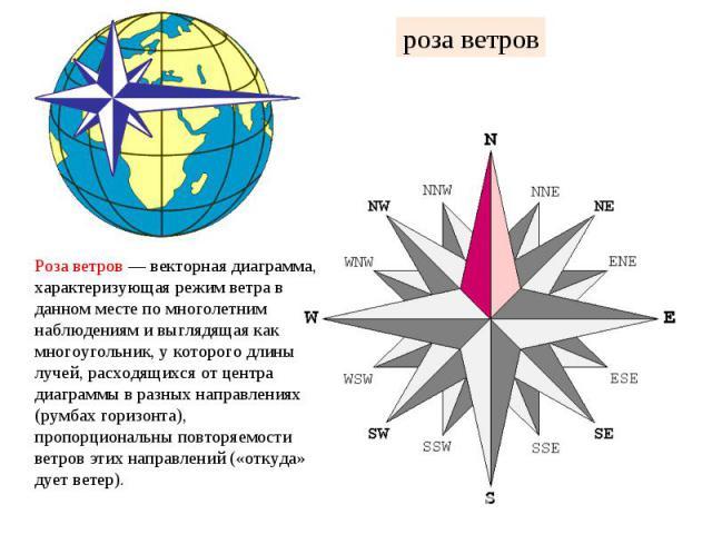 роза ветров Роза ветров — векторная диаграмма, характеризующая режим ветра в данном месте по многолетним наблюдениям и выглядящая как многоугольник, у которого длины лучей, расходящихся от центра диаграммы в разных направлениях (румбах горизонта), п…