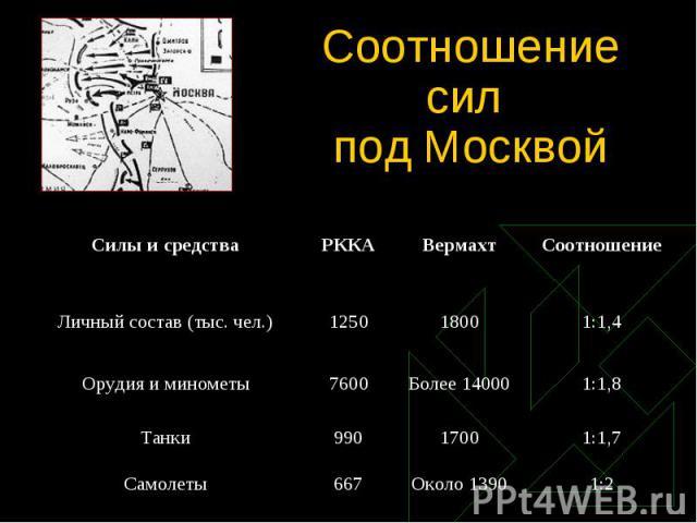 Соотношение сил под Москвой