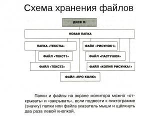 Схема хранения файлов