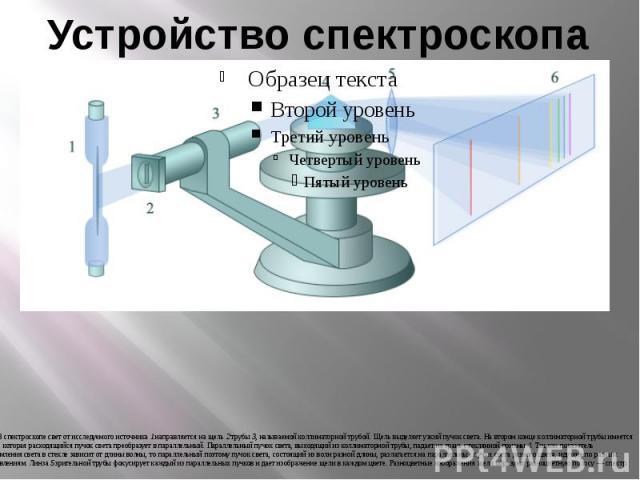 Устройство спектроскопа В спектроскопе свет от исследуемого источника 1 направляется на щель 2 трубы 3, называемой коллиматорной трубой. Щель выделяет узкий пучок света. На втором конце коллиматорной трубы имеется линза, которая расходящийся пучок с…
