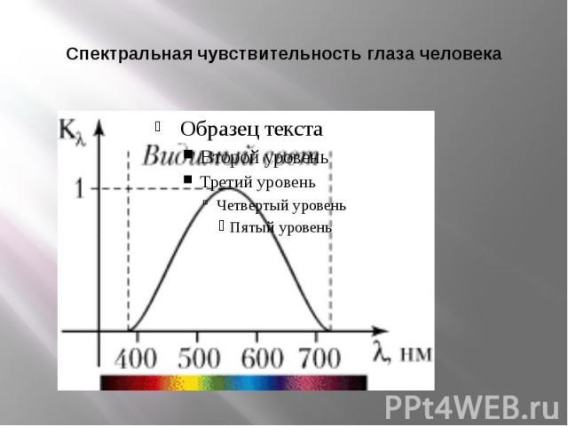 Спектральная чувствительность глаза человека