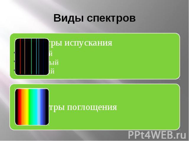 Виды спектров Спектры испусканиясплошнойлинейчатыйполосатый Спектры поглощения