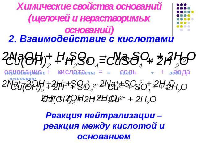 Химические свойства оснований(щелочей и нерастворимых оснований) 2. Взаимодействие с кислотами Cu(OH)2 + H2SO4=CuSO4 + 2H 2Oнерастворимое + кислота = соль + вода основаниеCu(OH)2 + 2H+ + SO42- = Cu2+ + SO4 2- + 2H2OCu(OH)2 + 2H += Cu2+ + 2H2O Реакци…
