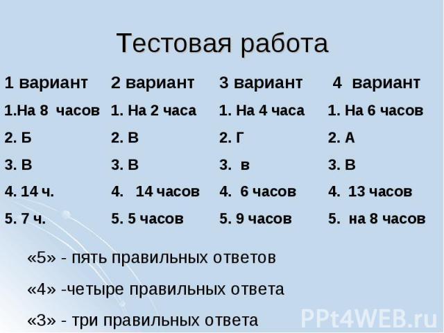 Тестовая работа 1 вариант1.На 8 часов2. Б3. В4. 14 ч.5. 7 ч. 2 вариантНа 2 часаВВ 14 часов5 часов 3 вариантНа 4 часаГ в 6 часов9 часов 4 вариантНа 6 часовАВ 13 часов на 8 часов «5» - пять правильных ответов«4» -четыре правильных ответа«3» - три прав…