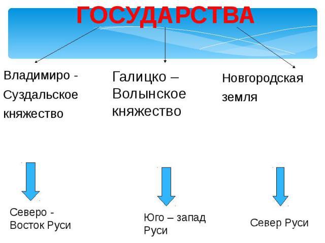 ГОСУДАРСТВА Владимиро -Суздальскоекняжество Галицко – Волынское княжество Новгородскаяземля