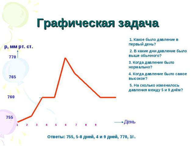 Графическая задача 1. Какое было давление в первый день? 2. В какие дни давление было выше обычного? 3. Когда давление было нормально? 4. Когда давление было самое высокое? 5. На сколько изменилось давления между 5 и 9 днём? Ответы: 755, 5-8 дней, 4…