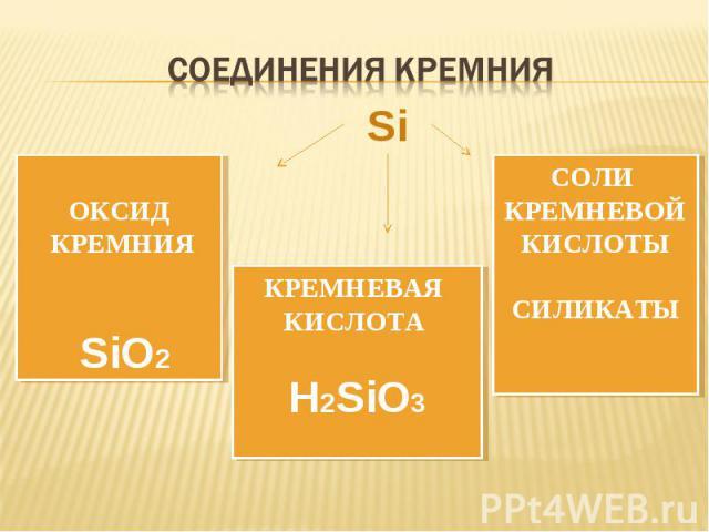 СОЕДИНЕНИЯ КРЕМНИЯ ОКСИД КРЕМНИЯ SiO2 КРЕМНЕВАЯ КИСЛОТА H2SiO3 СОЛИ КРЕМНЕВОЙКИСЛОТЫСИЛИКАТЫ