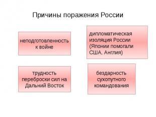 Причины поражения России неподготовленность к войне трудность переброски сил на