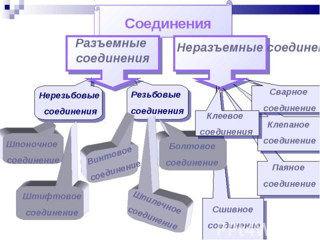 Соединения