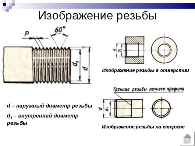 Изображение резьбы Изображение резьбы в отверстии d – наружный диаметр резьбыd1 – внутренний диаметр резьбы