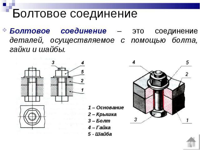 Болтовое соединение Болтовое соединение – это соединение деталей, осуществляемое с помощью болта, гайки и шайбы. 1 – Основание2 – Крышка3 – Болт4 – Гайка5 - Шайба