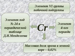 Элемент VI группы побочной подгруппы Элемент под № 24 в периодической таблице Д.
