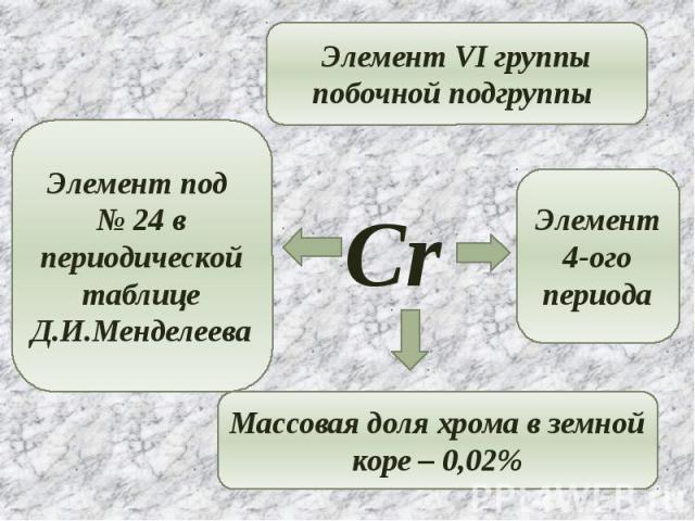 Элемент VI группы побочной подгруппы Элемент под № 24 в периодической таблице Д.И.Менделеева Массовая доля хрома в земной коре – 0,02% Элемент 4-ого периода