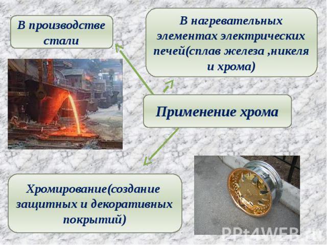 В производстве стали В нагревательных элементах электрических печей(сплав железа ,никеля и хрома) Применение хрома Хромирование(создание защитных и декоративных покрытий)