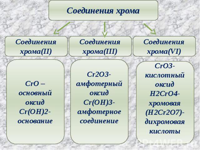 Соединения хрома Соединения хрома(II) CrO –основный оксидCr(OH)2-основание Соединения хрома(III) Cr2O3-амфотерный оксидCr(OH)3-амфотерное соединение CrO3-кислотный оксидH2CrO4-хромовая(H2Cr2O7)-дихромовая кислоты