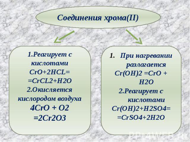 Соединения хрома(II) 1.Реагирует с кислотамиCrO+2HCL==CrCL2+H2O2.Окисляется кислородом воздуха4CrO + O2 =2Cr2O3 При нагревании разлагаетсяCr(OH)2 =CrO + H2O2.Реагирует с кислотамиCr(OH)2+H2SO4==CrSO4+2H2O